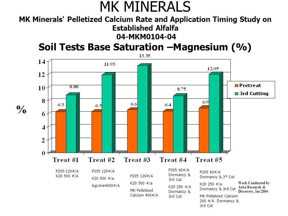 MK MINERALS MK Minerals Pelletized Calcium Rate and Application Timing Study on Established Alfalfa 04-MKM0104-04 Soil Tests Base Saturation –Magnesium (%) % Work Conducted by Arise Research & Discovery, Inc 2004 P205-120#/A K20 500 #/A P205 120#/A K20 500 #/a AgLime4000#/A P205 60#/A Dormancy & 3rd Cut K20 250 #/A Dormancy & 3rd Cut P205 60#/A Dormancy & 3 rd Cut K20 250 #/a Dormancy & 3rd Cut MK Pelletized Calcium 200 #/A Dormancy & 3rd Cut P205 120#/A K20 500 #/a MK Pelletized Calcium 400#/A
