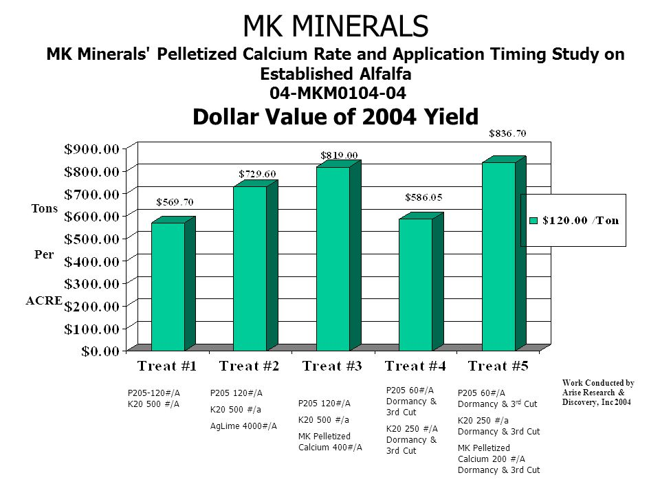 MK MINERALS MK Minerals Pelletized Calcium Rate and Application Timing Study on Established Alfalfa 04-MKM0104-04 Dollar Value of 2004 Yield Tons Per ACRE Work Conducted by Arise Research & Discovery, Inc 2004 P205-120#/A K20 500 #/A P205 120#/A K20 500 #/a AgLime 4000#/A P205 60#/A Dormancy & 3rd Cut K20 250 #/A Dormancy & 3rd Cut P205 60#/A Dormancy & 3 rd Cut K20 250 #/a Dormancy & 3rd Cut MK Pelletized Calcium 200 #/A Dormancy & 3rd Cut P205 120#/A K20 500 #/a MK Pelletized Calcium 400#/A