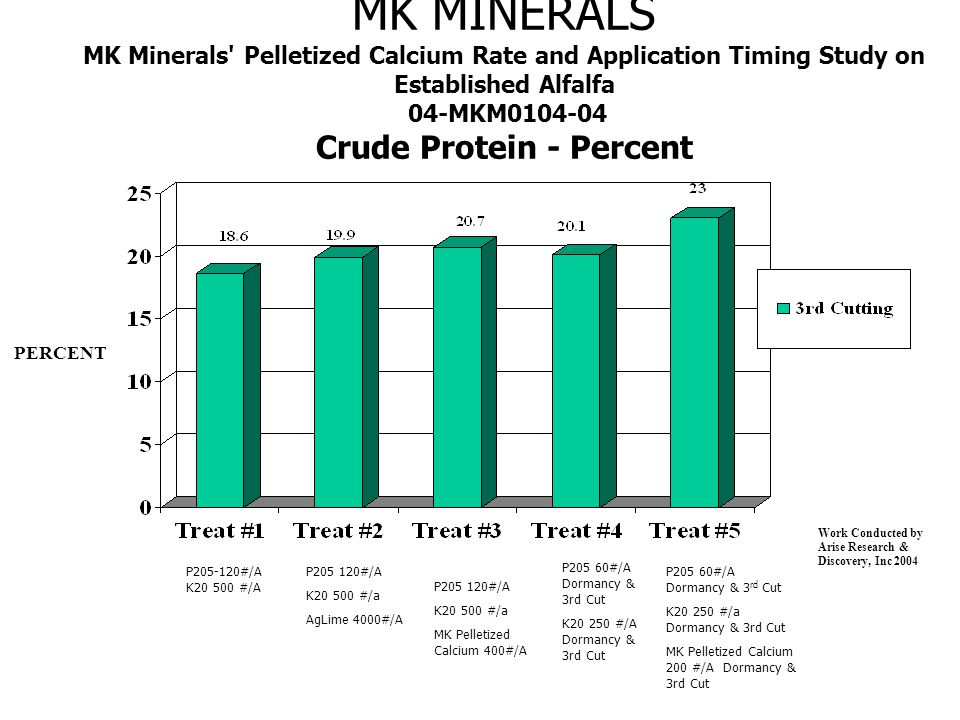 MK MINERALS MK Minerals Pelletized Calcium Rate and Application Timing Study on Established Alfalfa 04-MKM0104-04 Crude Protein - Percent PERCENT Work Conducted by Arise Research & Discovery, Inc 2004 P205-120#/A K20 500 #/A P205 120#/A K20 500 #/a AgLime 4000#/A P205 60#/A Dormancy & 3rd Cut K20 250 #/A Dormancy & 3rd Cut P205 60#/A Dormancy & 3 rd Cut K20 250 #/a Dormancy & 3rd Cut MK Pelletized Calcium 200 #/A Dormancy & 3rd Cut P205 120#/A K20 500 #/a MK Pelletized Calcium 400#/A