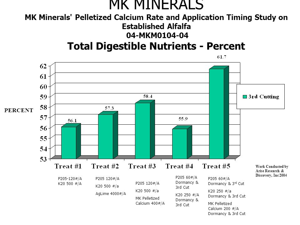 MK MINERALS MK Minerals Pelletized Calcium Rate and Application Timing Study on Established Alfalfa 04-MKM0104-04 Total Digestible Nutrients - Percent PERCENT Work Conducted by Arise Research & Discovery, Inc 2004 P205-120#/A K20 500 #/A P205 120#/A K20 500 #/a AgLime 4000#/A P205 60#/A Dormancy & 3rd Cut K20 250 #/A Dormancy & 3rd Cut P205 60#/A Dormancy & 3 rd Cut K20 250 #/a Dormancy & 3rd Cut MK Pelletized Calcium 200 #/A Dormancy & 3rd Cut P205 120#/A K20 500 #/a MK Pelletized Calcium 400#/A