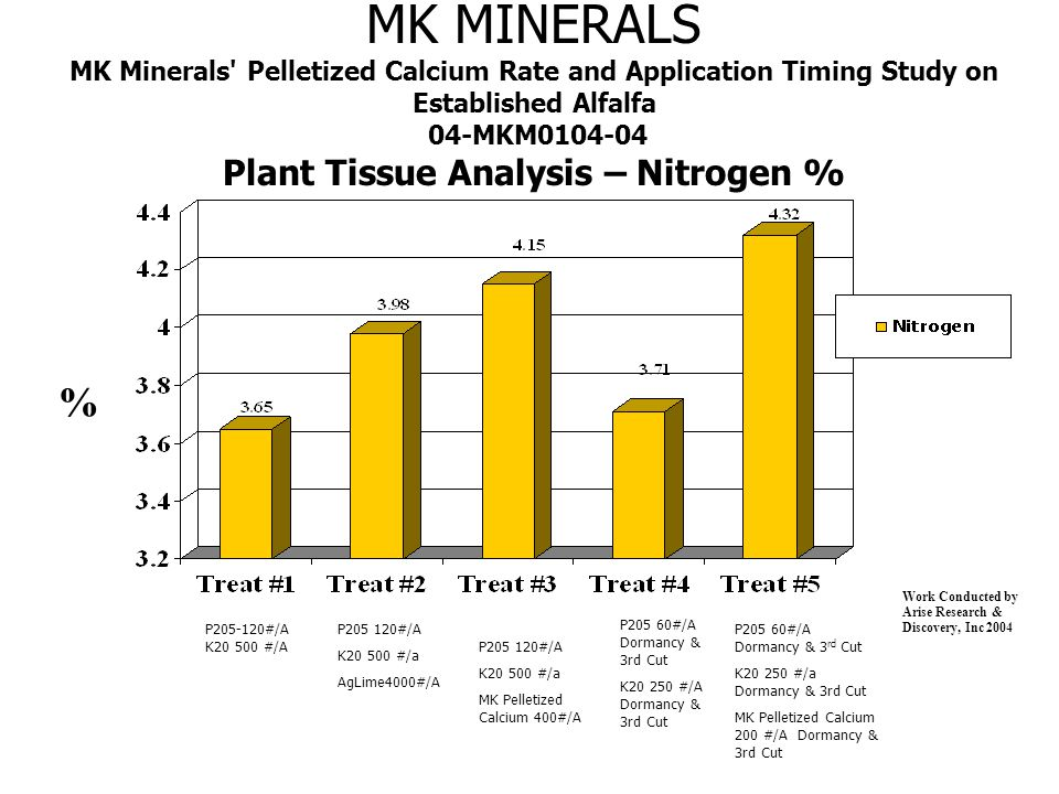 MK MINERALS MK Minerals Pelletized Calcium Rate and Application Timing Study on Established Alfalfa 04-MKM0104-04 Plant Tissue Analysis – Copper PPM PPM Work Conducted by Arise Research & Discovery, Inc 2004 P205-120#/A K20 500 #/A P205 120#/A K20 500 #/a AgLime4000#/A P205 60#/A Dormancy & 3rd Cut K20 250 #/A Dormancy & 3rd Cut P205 60#/A Dormancy & 3 rd Cut K20 250 #/a Dormancy & 3rd Cut MK Pelletized Calcium 200 #/A Dormancy & 3rd Cut P205 120#/A K20 500 #/a MK Pelletized Calcium 400#/A