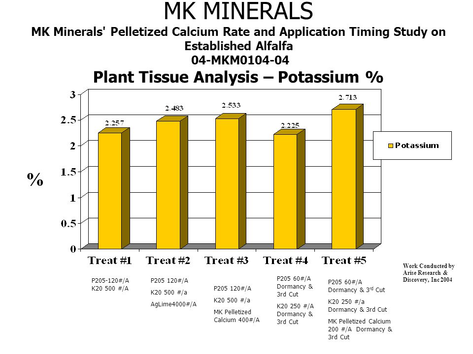 MK MINERALS MK Minerals Pelletized Calcium Rate and Application Timing Study on Established Alfalfa 04-MKM0104-04 Plant Height – Inches Inches Work Conducted by Arise Research & Discovery, Inc 2004 P205-120#/A K20 500 #/A P205 120#/A K20 500 #/a AgLime4000#/A P205 60#/A Dormancy & 3rd Cut K20 250 #/A Dormancy & 3rd Cut P205 60#/A Dormancy & 3 rd Cut K20 250 #/a Dormancy & 3rd Cut MK Pelletized Calcium 200 #/A Dormancy & 3rd Cut P205 120#/A K20 500 #/a MK Pelletized Calcium 400#/A