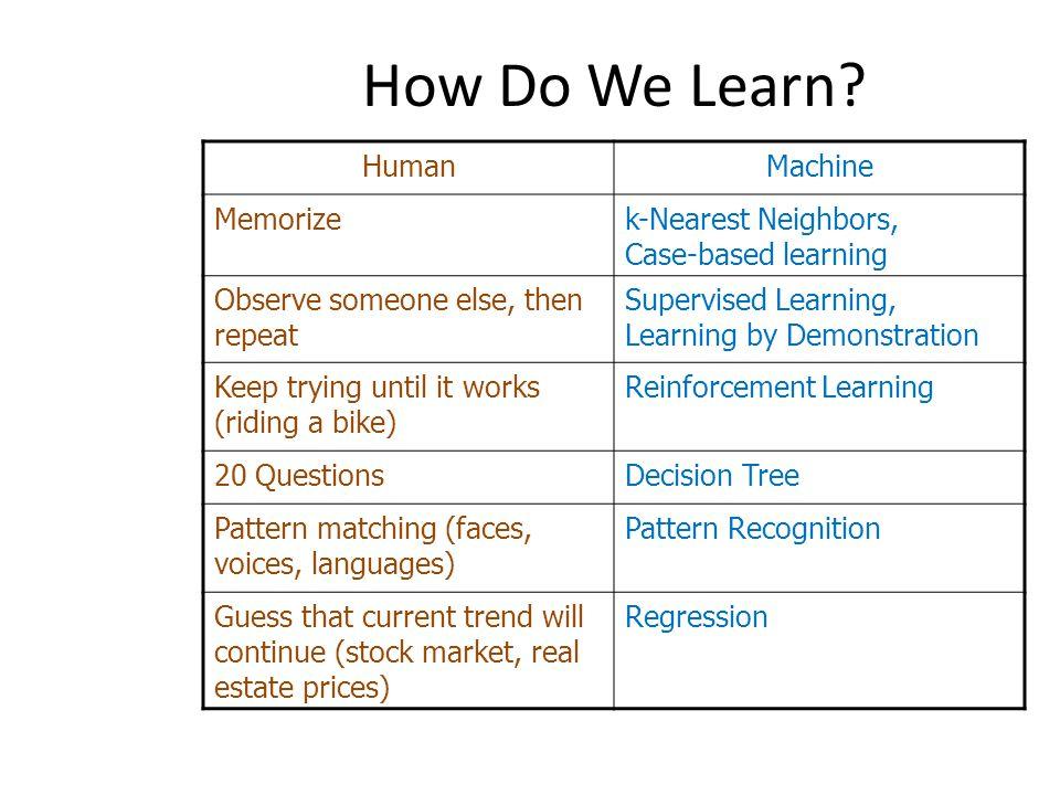 How Do We Learn? HumanMachine Memorizek-Nearest Neighbors, Case-based learning Observe someone else, then repeat Supervised Learning, Learning by Demo