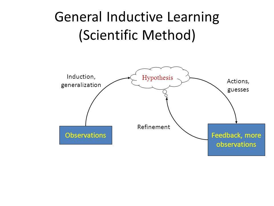 General Inductive Learning (Scientific Method) Hypothesis Observations Feedback, more observations Refinement Induction, generalization Actions, guess