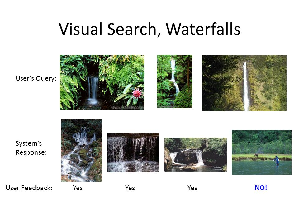 Visual Search, Waterfalls User's Query: System's Response: Yes NO!User Feedback: