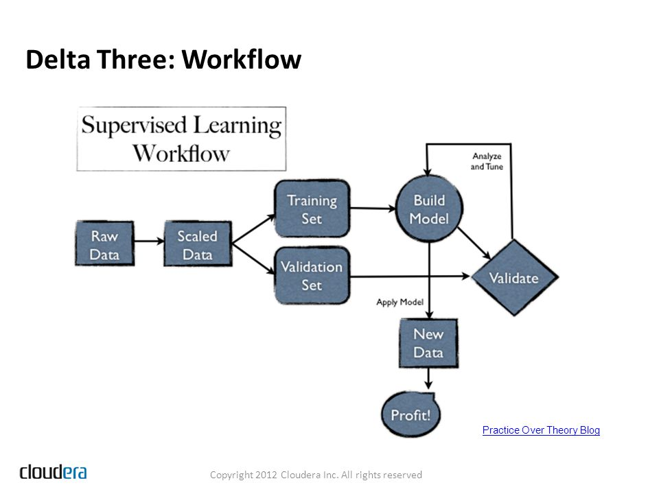 Delta Three: Workflow Optimize the Overall Process Model fitting is a small piece of the overall flow time Parallelize everything Better Features > Better Models Fast Model Deployment Common Feature Extraction Logic Servable Models Validation as Sanity Checking Deploy to a small subset of real data and evaluate Copyright 2012 Cloudera Inc.