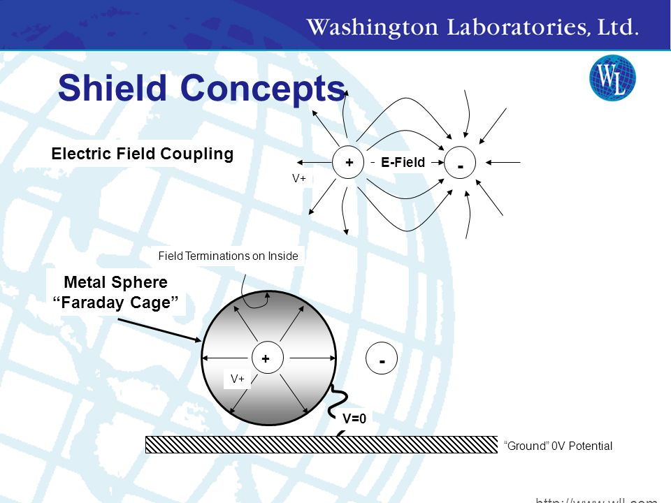 Shield Concepts + - Field Terminations on Inside Metal Sphere Faraday Cage Ground 0V Potential V+ V=0 + - Electric Field Coupling E-Field V+ http://www.wll.com