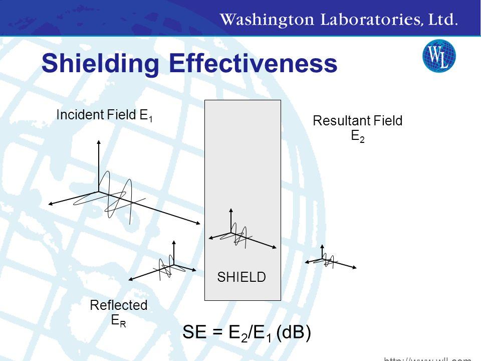 Shielding Effectiveness SHIELD Incident Field E 1 Resultant Field E 2 SE = E 2 /E 1 (dB) Reflected E R http://www.wll.com