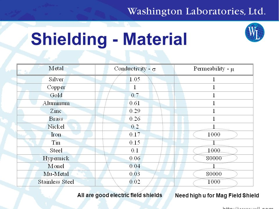 Shielding - Material All are good electric field shields Need high u for Mag Field Shield http://www.wll.com