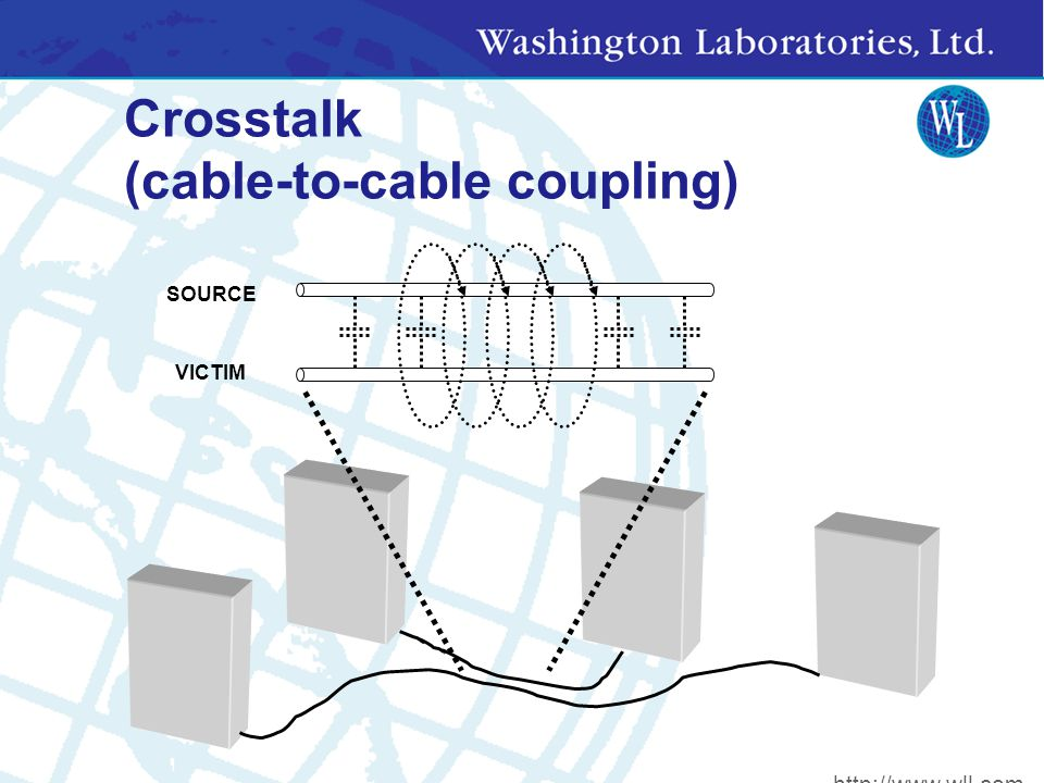 Effects of Openings + - Metal Sphere Faraday Cage V=0 V+ V=? Cable Leakage + http://www.wll.com