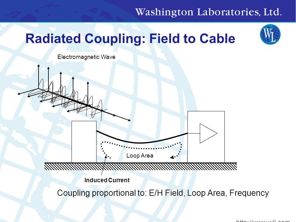 dB Can have several reference units: Watt: dB above one Watt (dBW) Milliwatt: dB above one milliwatt (dBm) Volt: dBV Microvolt: dBuV Microamp: dBuA picotesla: dBpT Electric Field: dBuV/m Radio Receiver Sensitivity ~ 10 dBuV E-Field Limit for FCC: ~40-60 dBuV/m Distance to moon: 107dBmile (20LOG2.5E+5miles) National debt: 128dB$ (10LOG6E+12) http://www.wll.com