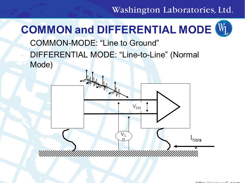 RF Leakage V RF ~ Metal Box RF Source L L ~ /2 Perfect Transmission http://www.wll.com