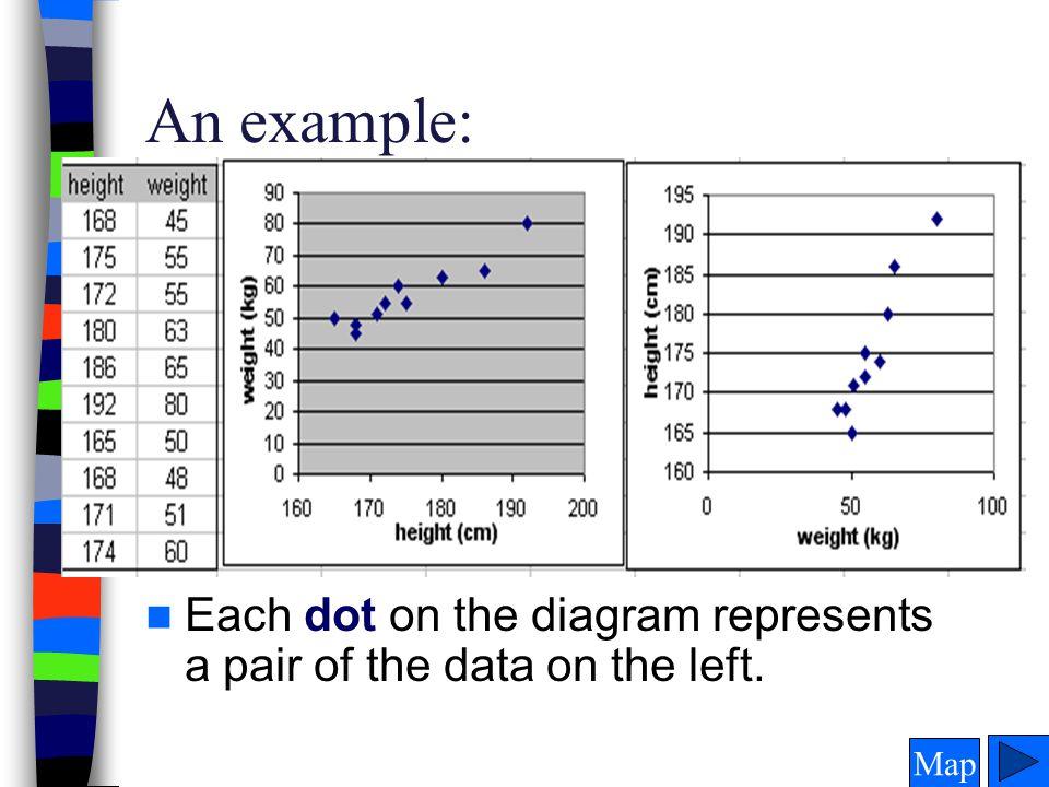 Links for Correlation & Regression.A good start to more correlation and regression with examples.