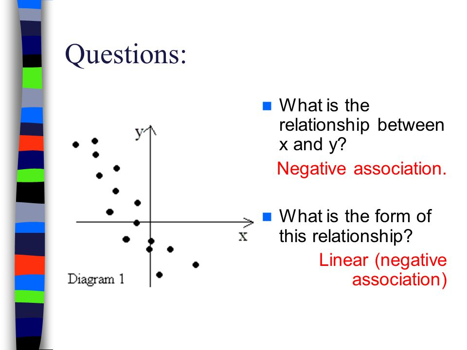 Questions: What is the relationship between x and y? Negative association. What is the form of this relationship? Linear (negative association)
