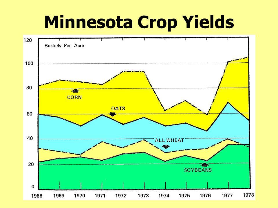 Minnesota Crop Yields