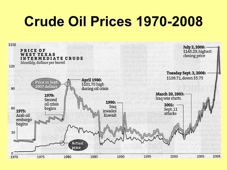 Crude Oil Prices 1970-2008