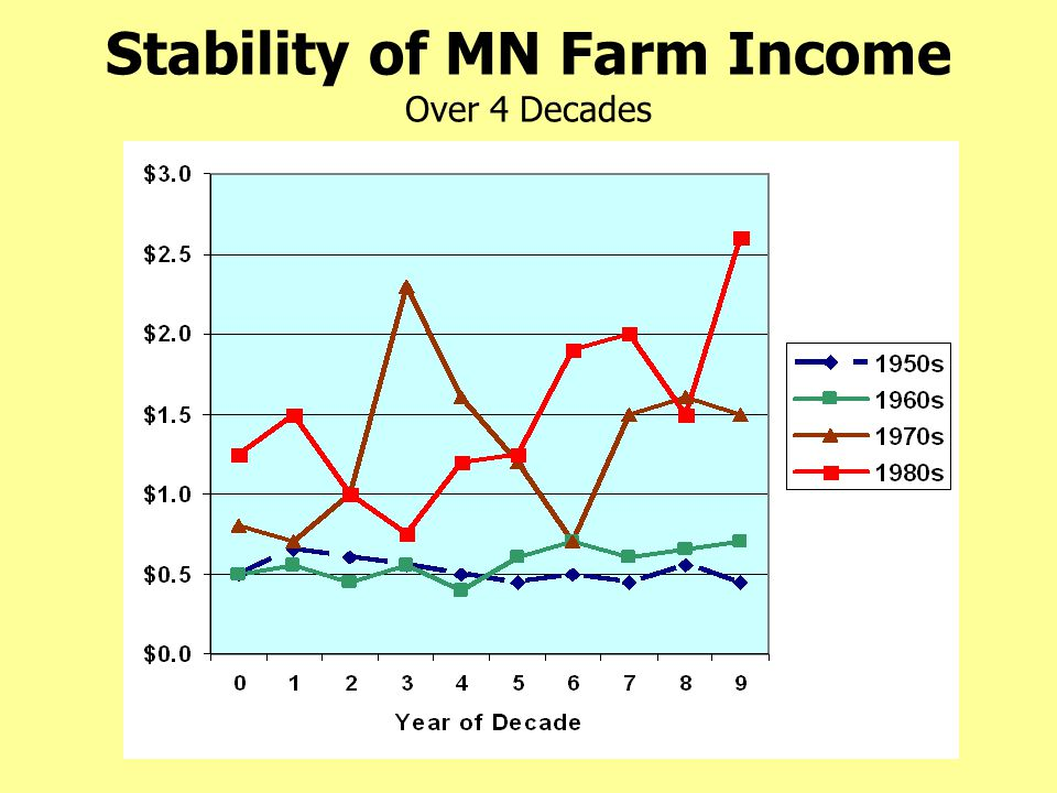 Stability of MN Farm Income Over 4 Decades