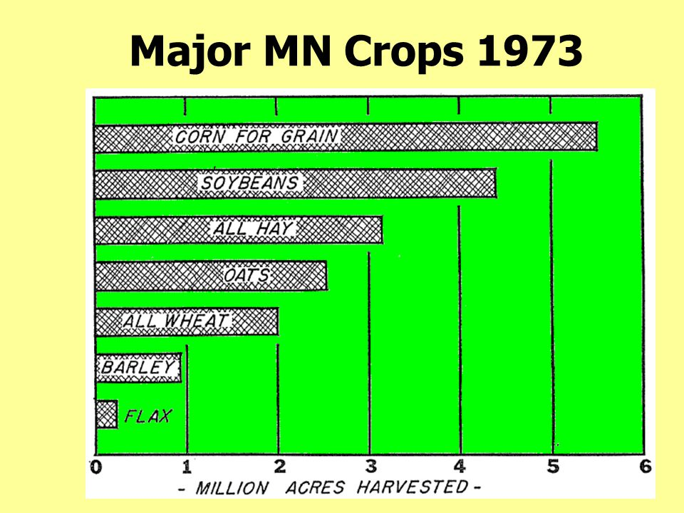 MN Soybean Acreage 1955-73