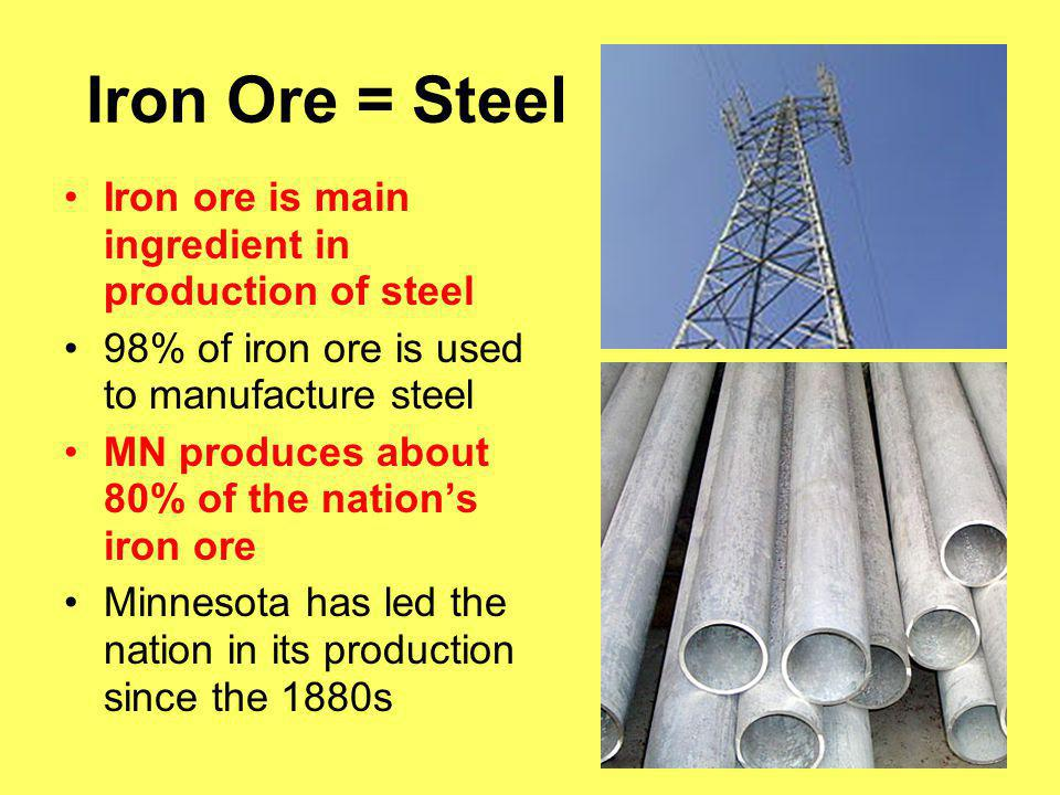 Iron Ore = Steel Iron ore is main ingredient in production of steel 98% of iron ore is used to manufacture steel MN produces about 80% of the nation's