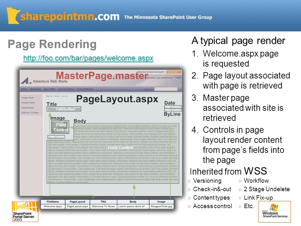 A typical page render 1.Welcome.aspx page is requested 2.Page layout associated with page is retrieved 3.Master page associated with site is retrieved 4.Controls in page layout render content from page's fields into the page Inherited from WSS Field Control FieldControl Versioning Check-in&-out Content types Access control Workflow 2 Stage Undelete Link Fix-up Etc.