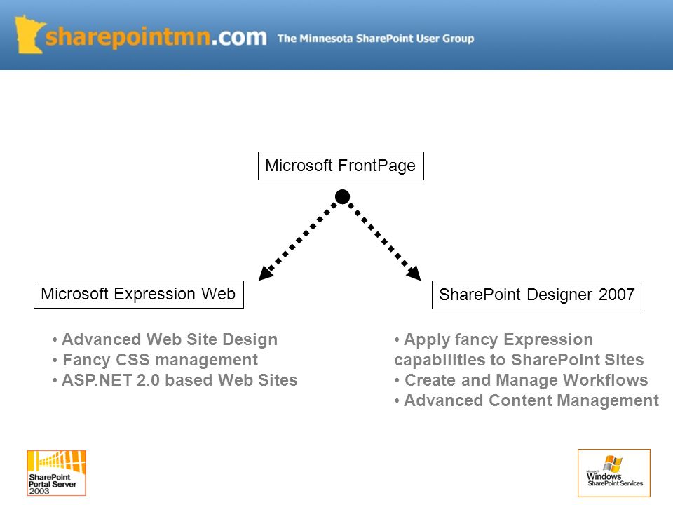 Microsoft FrontPage Microsoft Expression Web SharePoint Designer 2007 Advanced Web Site Design Fancy CSS management ASP.NET 2.0 based Web Sites Apply fancy Expression capabilities to SharePoint Sites Create and Manage Workflows Advanced Content Management