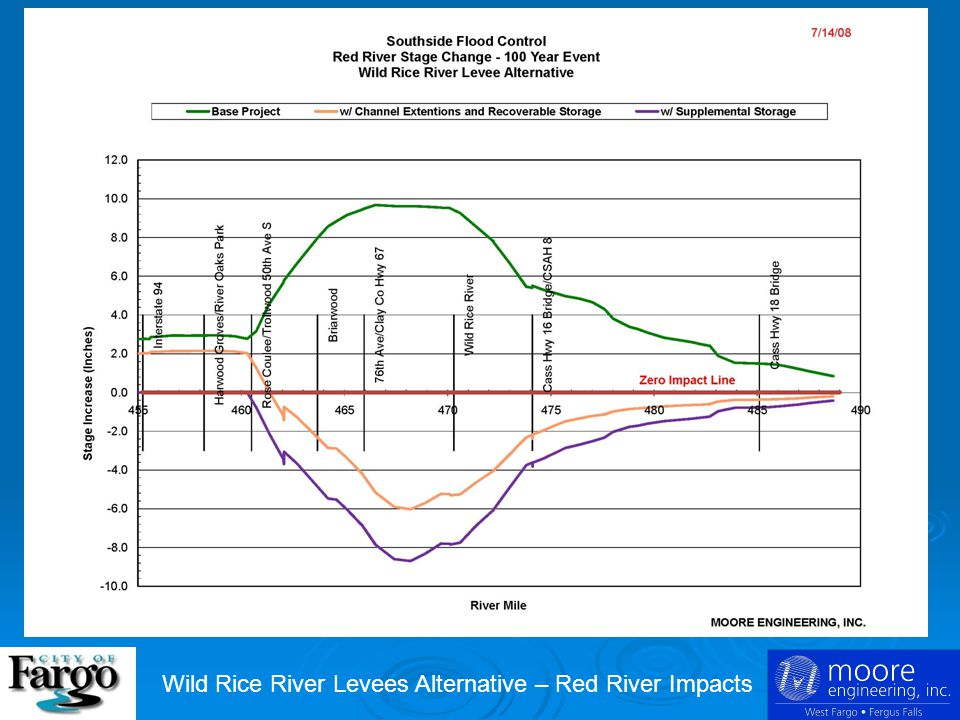 SOUTHSIDE FLOOD CONTROL Wild Rice River Levees Alternative – Red River Impacts