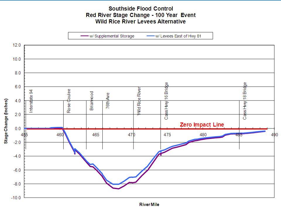 SOUTHSIDE FLOOD CONTROL