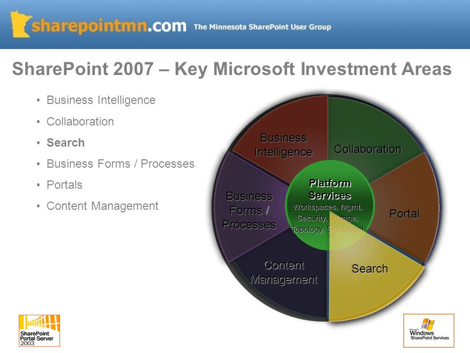 Business Intelligence Collaboration Search Business Forms / Processes Portals Content Management SharePoint 2007 – Key Microsoft Investment Areas Collaboration Portal Search Business Forms / Processes BusinessIntelligence PlatformServices Workspaces, Mgmt, Security, Storage, Topology, Site Model Search ContentManagement