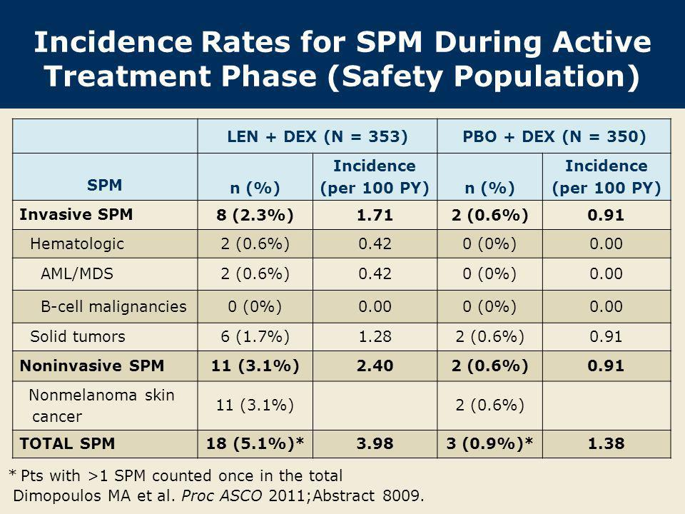 * Includes MDS and breast carcinoma in situ; excludes nonmelanoma skin cancers PBO + Dex (n = 350) Len + Dex (n = 353) Double-blind phaseLong-term follow-up only SPM = 2 IR: 1.91 (95% CI 0.23-3.66) IR: 0 IR: 1.71 (95% CI 0.86-3.43) IR: 0 SPM = 0 SPM = 8 817 PY total 886 PY total 599 PY218 PY 467 PY419 PY Person-Years Incidence Rates of Invasive SPM* During Treatment and Follow-Up With permission from Dimopoulos MA et al.