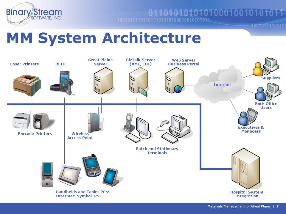 Materials Management for Great Plains | 7 Laser Printers Great Plains Server Web Server Business Portal Suppliers RFID BizTalk Server (XML, EDI) Execu