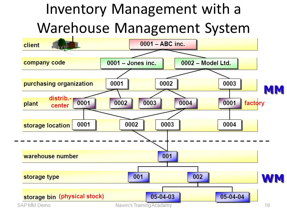 Inventory Management with a Warehouse Management System SAP MM DemoNawin s Training Acadamy 16 client 0001 plant storage location 001 warehouse number 001 storage type 05-04-03 002 05-04-04 storage bin MM WM company code 0001 – ABC inc.