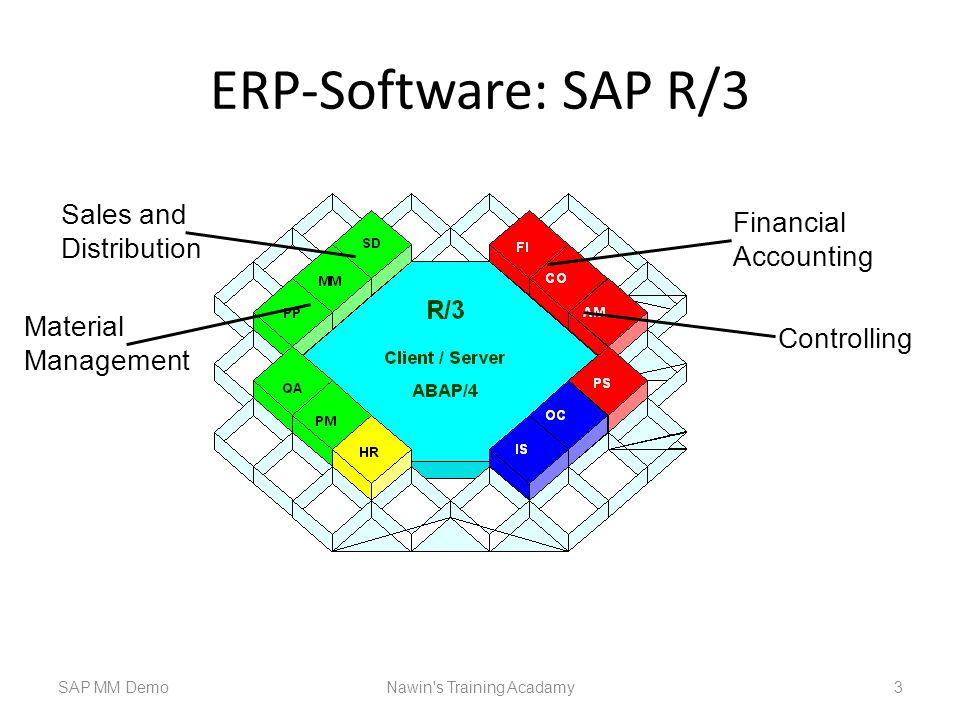 ERP-Software: SAP R/3 SAP MM DemoNawin s Training Acadamy 3 Sales and Distribution Material Management Controlling Financial Accounting