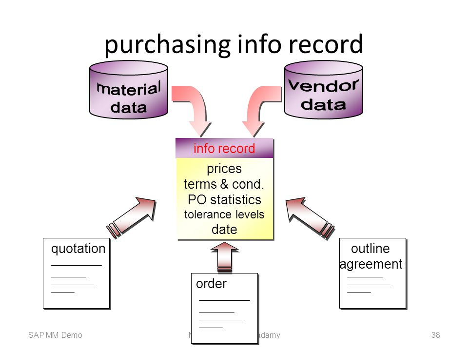 purchasing info record SAP MM DemoNawin s Training Acadamy 38 info record prices terms & cond.