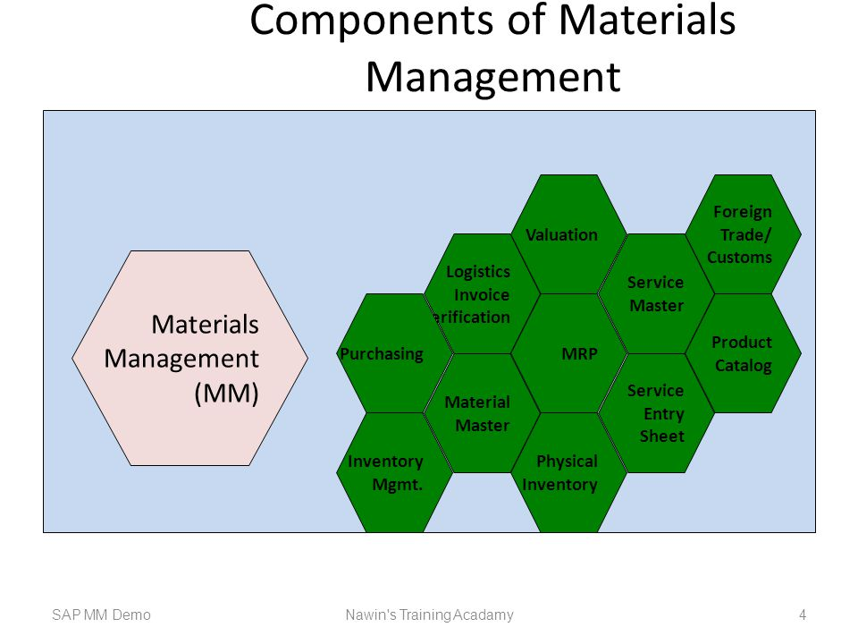 Components of Materials Management SAP MM DemoNawin s Training Acadamy 4 Materials Management (MM) Logistics Invoice Verification Material Master Physical Inventory Valuation MRP Service Entry Sheet Service Master Product Catalog Purchasing Inventory Mgmt.
