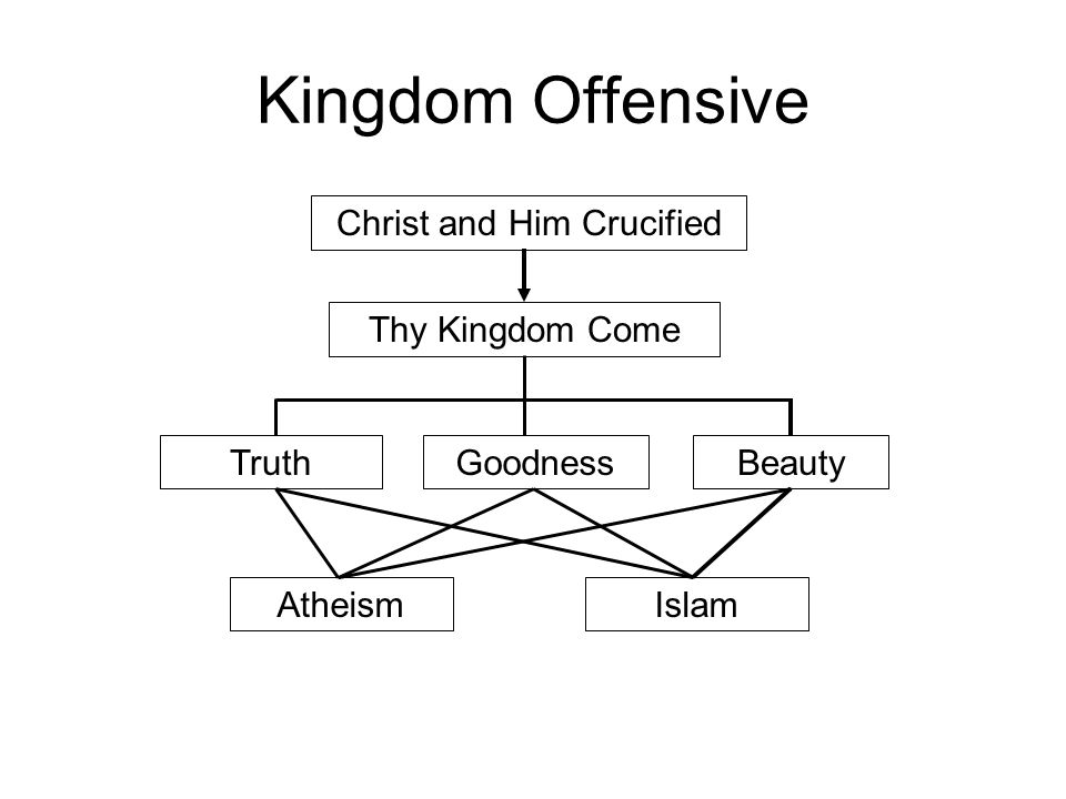Kingdom Offensive Christ and Him Crucified Thy Kingdom Come GoodnessTruthBeauty AtheismIslam