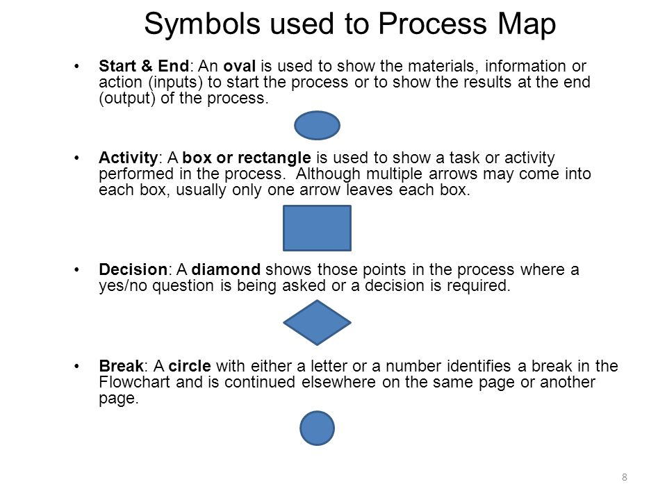 Start & End: An oval is used to show the materials, information or action (inputs) to start the process or to show the results at the end (output) of
