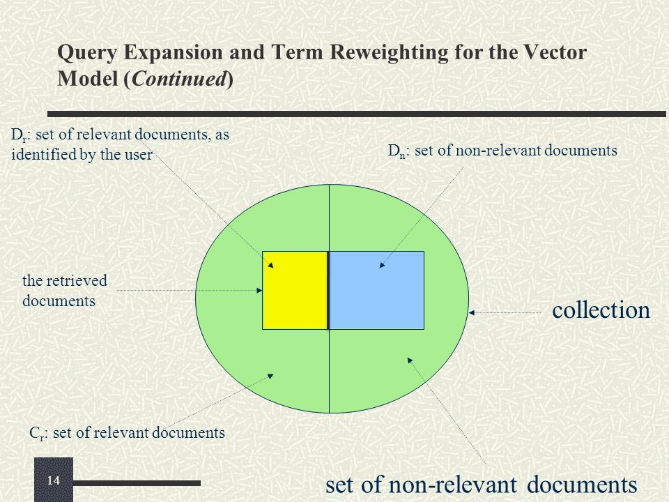 Query Expansion and Term Reweighting for the Vector Model (Continued) C r : set of relevant documents set of non-relevant documents D r : set of relev