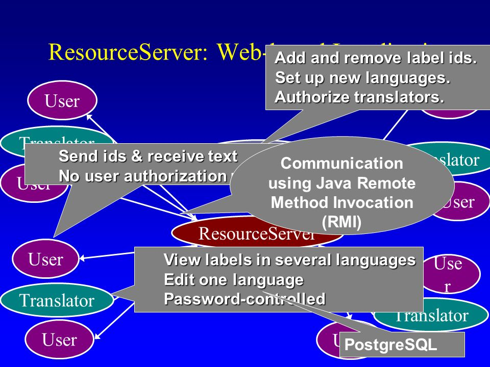 ResourceServer: Web-based Localization Database ResourceServer User Translator User Translator Supervisor User Translator Use r Translator User Add and remove label ids.
