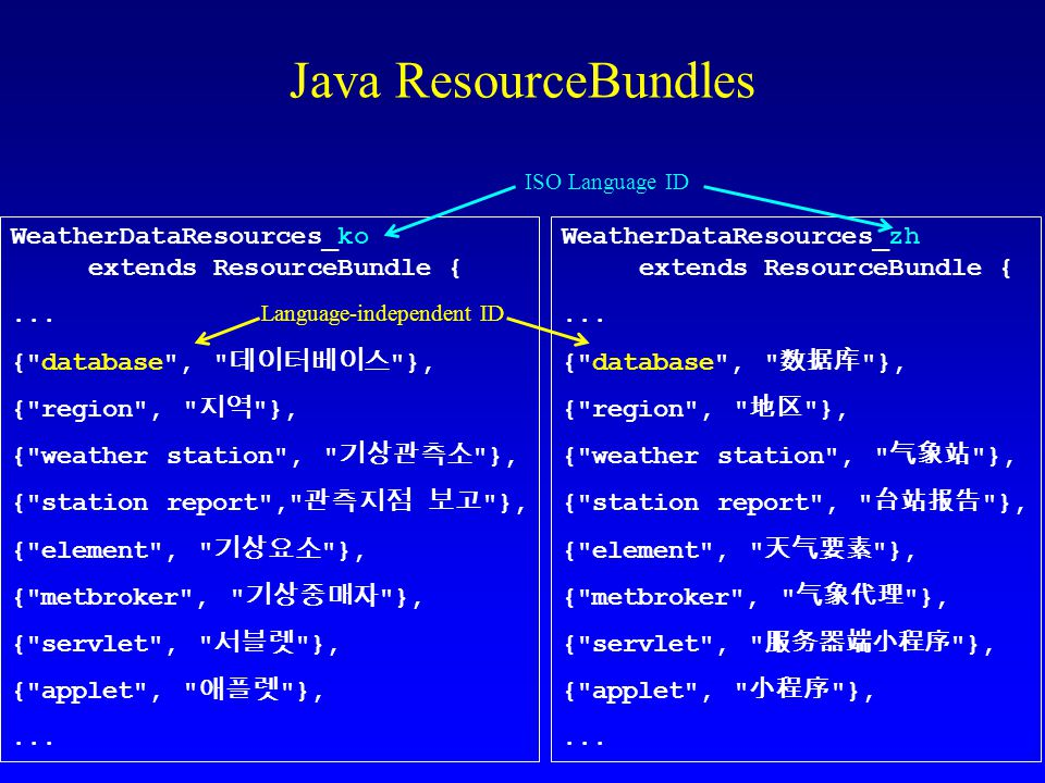 WeatherDataResources_ko extends ResourceBundle {...