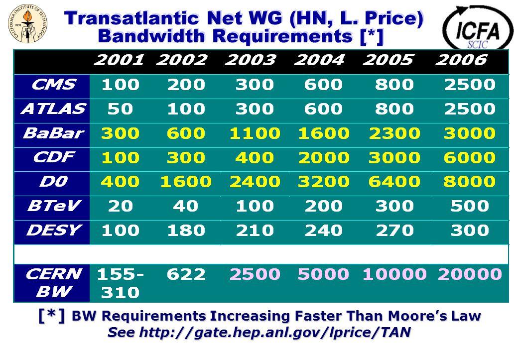 Transatlantic Net WG (HN, L.