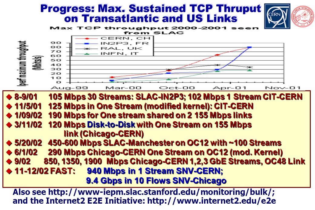 * Also see http://www-iepm.slac.stanford.edu/monitoring/bulk/; and the Internet2 E2E Initiative: http://www.internet2.edu/e2e Progress: Max.
