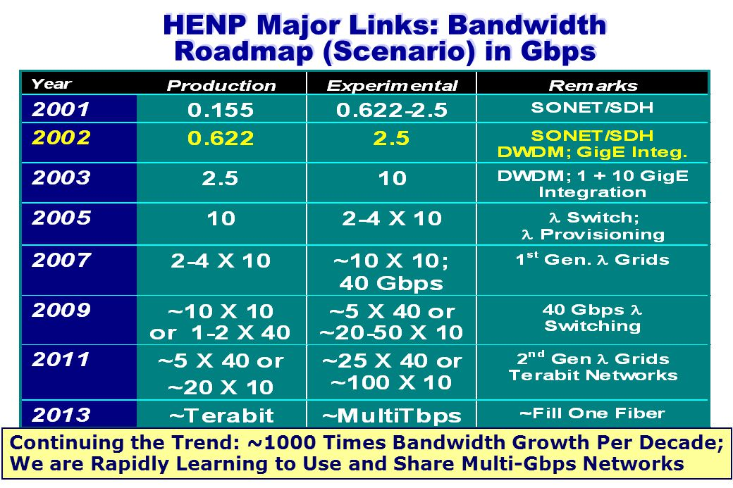 HENP Major Links: Bandwidth Roadmap (Scenario) in Gbps Continuing the Trend: ~1000 Times Bandwidth Growth Per Decade; We are Rapidly Learning to Use and Share Multi-Gbps Networks
