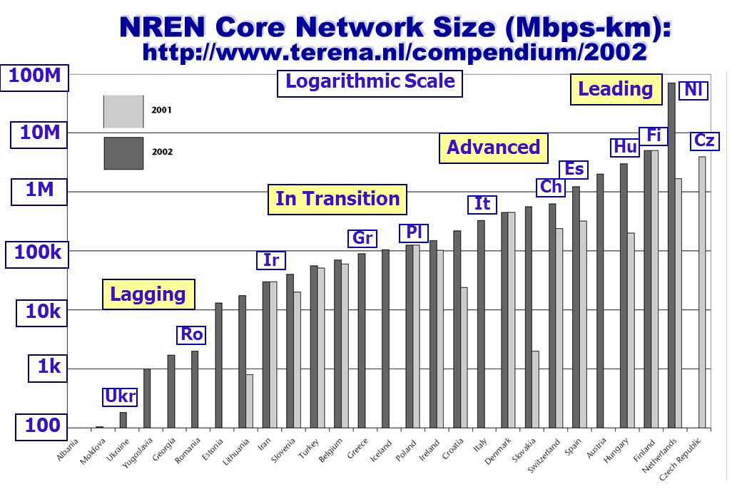 NREN Core Network Size (Mbps-km): http://www.terena.nl/compendium/2002 Logarithmic Scale 1k 100k 100 100M 10M 1M 10k Ro It Pl Gr Ir Ukr Hu Cz Es Nl Fi Ch Lagging In Transition Leading Advanced