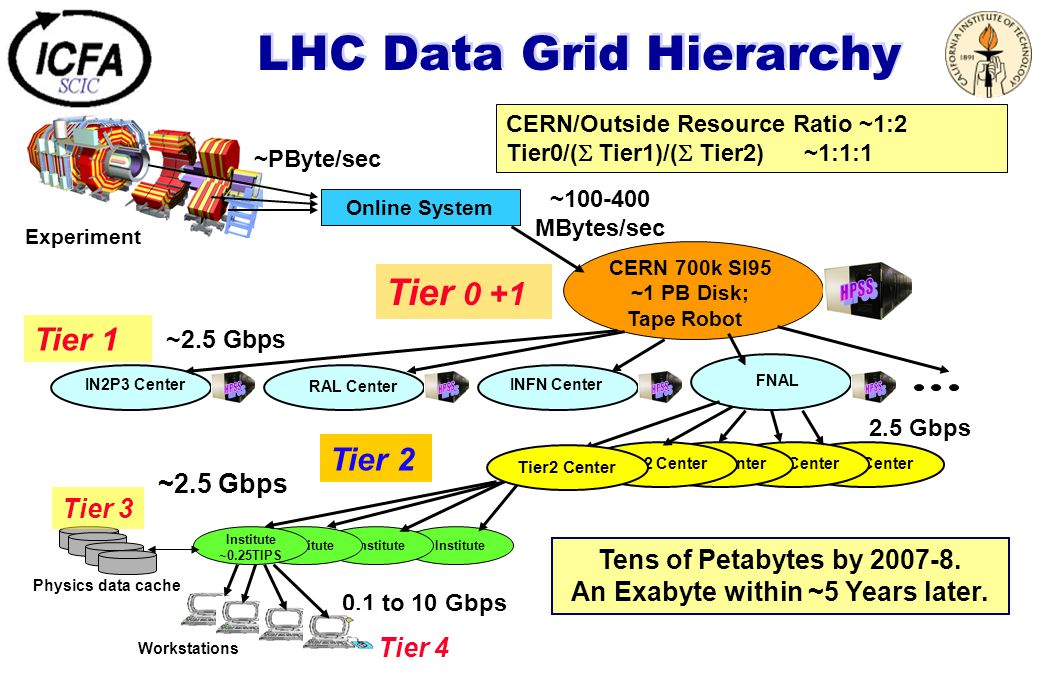 LHC Data Grid Hierarchy Tier 1 Tier2 Center Online System CERN 700k SI95 ~1 PB Disk; Tape Robot FNAL IN2P3 Center INFN Center RAL Center Institute Institute ~0.25TIPS Workstations ~100-400 MBytes/sec 2.5 Gbps 0.1 to 10 Gbps Tens of Petabytes by 2007-8.