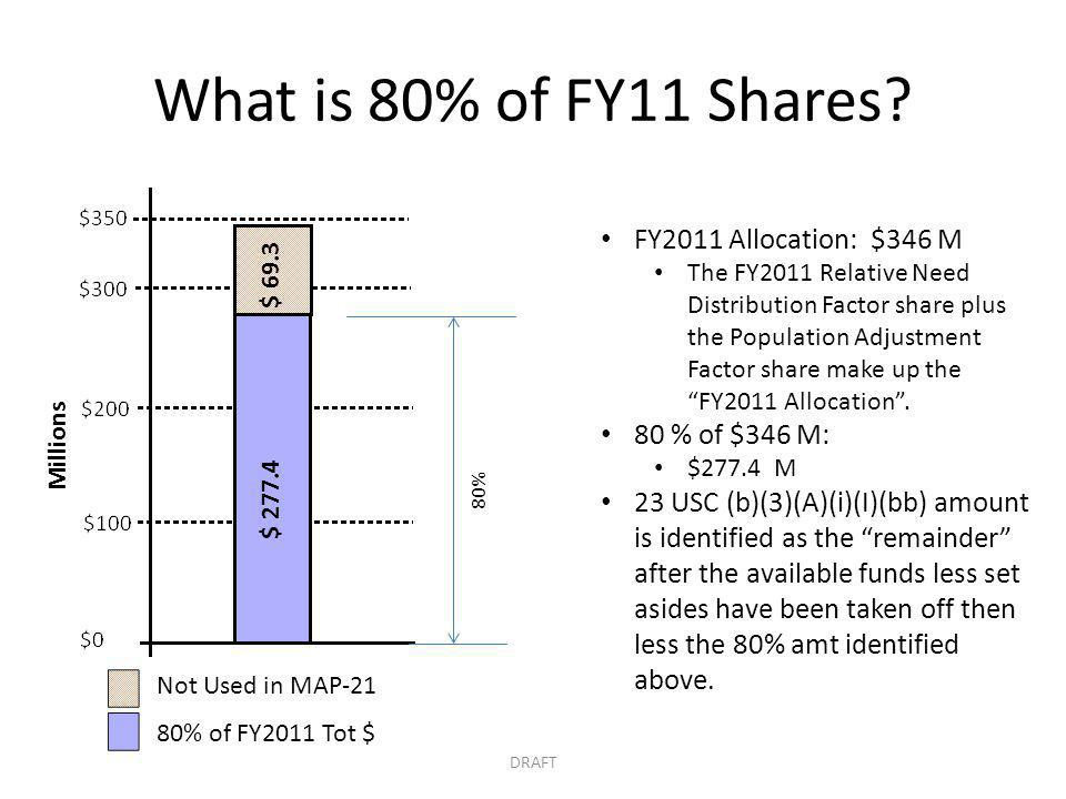 What is 80% of FY11 Shares.