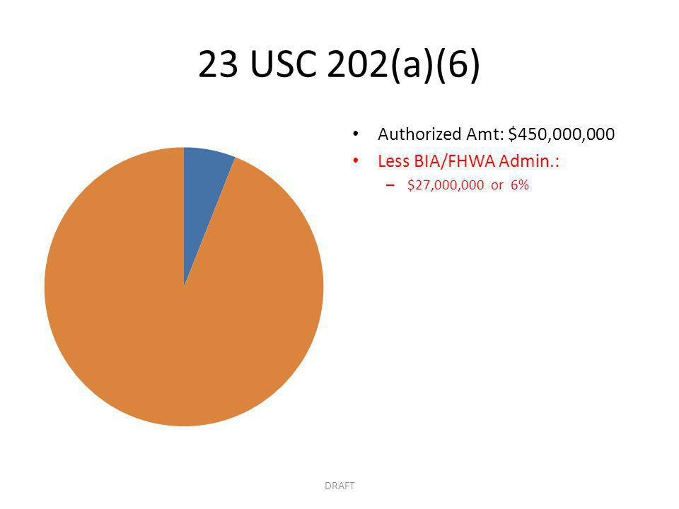 23 USC 202(a)(6) Authorized Amt: $450,000,000 Less BIA/FHWA Admin.: – $27,000,000 or 6% DRAFT