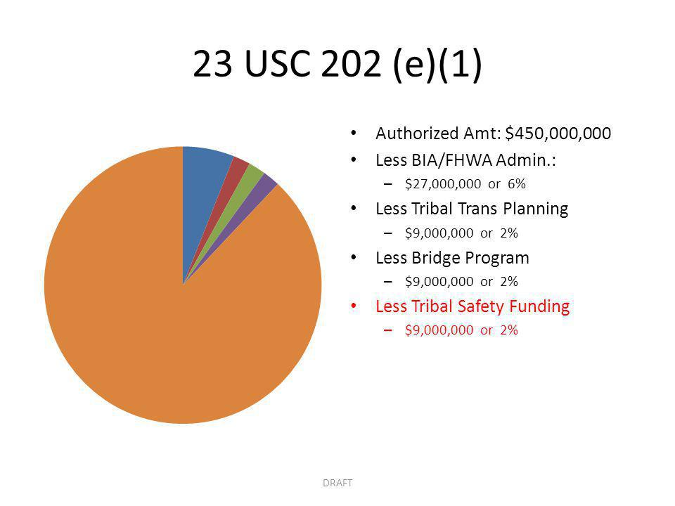 23 USC 202 (e)(1) Authorized Amt: $450,000,000 Less BIA/FHWA Admin.: – $27,000,000 or 6% Less Tribal Trans Planning – $9,000,000 or 2% Less Bridge Program – $9,000,000 or 2% Less Tribal Safety Funding – $9,000,000 or 2% DRAFT