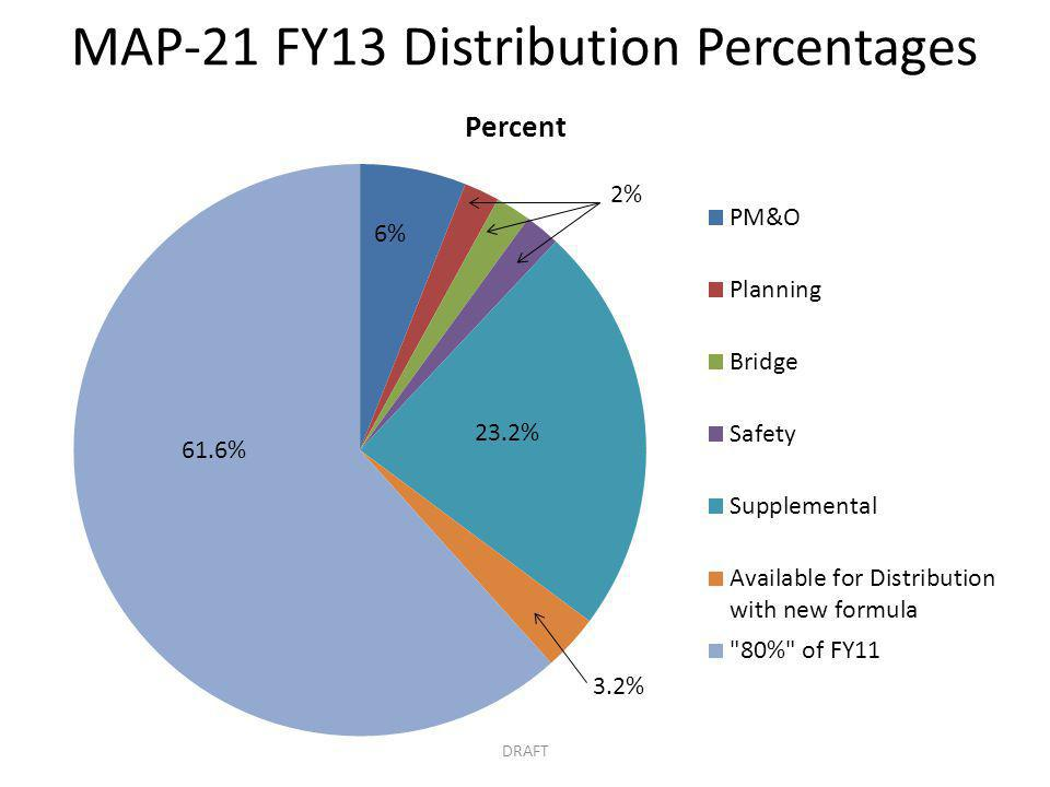 MAP-21 FY13 Distribution Percentages DRAFT 23.2%
