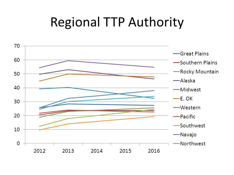 Regional TTP Authority