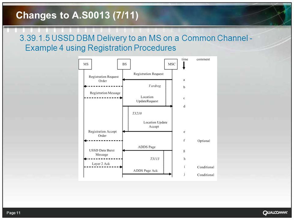 Page 11 Changes to A.S0013 (7/11) USSD DBM Delivery to an MS on a Common Channel - Example 4 using Registration Procedures